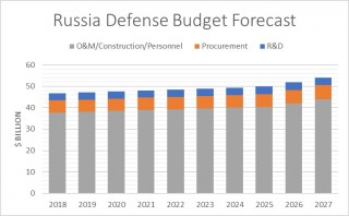 Russian Military Spending Forecast