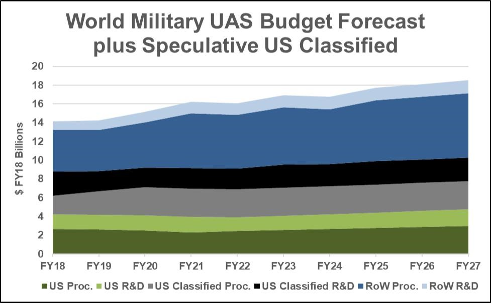 Global Military Unmanned Aircraft System (UAS) Forecast