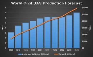 Civil UAS Market Forecasted to Grow Dramatically