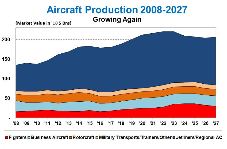 Global Aircraft Market Forecast