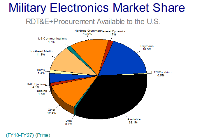 $161 Billion in Military Electronics Funding Available to New Prime Contractors Thru FY27