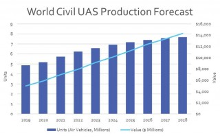 Global Competitors Agressively Pursue Civil UAS Market
