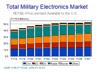 Teal Groups Forecasts $480+ Billion Military Electronics Market